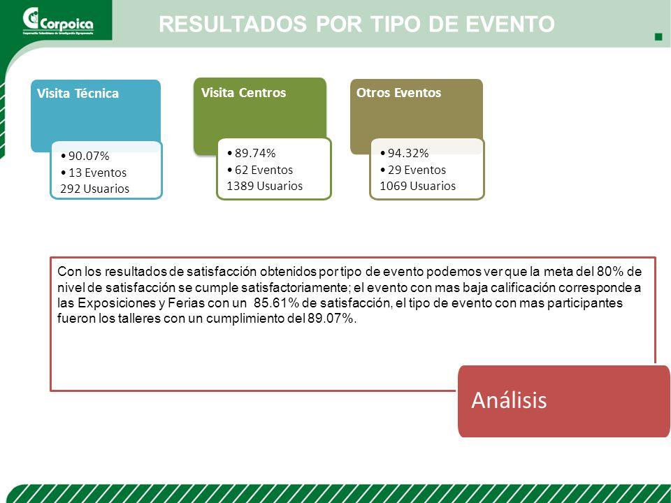 RESULTADOS POR TIPO DE EVENTO