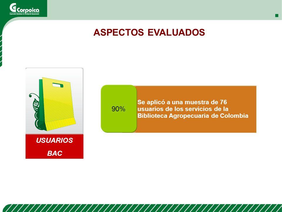 ASPECTOS EVALUADOS 90% USUARIOS BAC