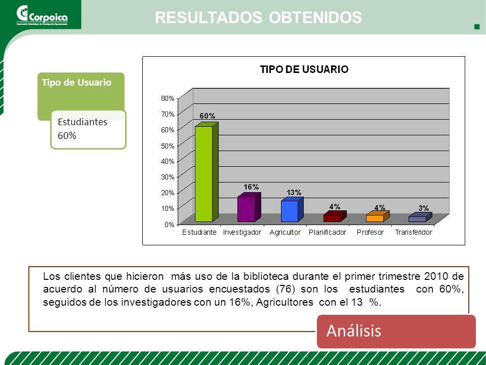 Análisis RESULTADOS OBTENIDOS Tipo de Usuario Estudiantes 60%