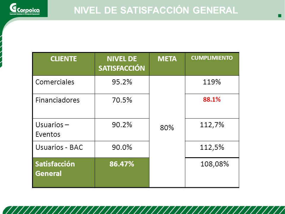 NIVEL DE SATISFACCIÓN GENERAL