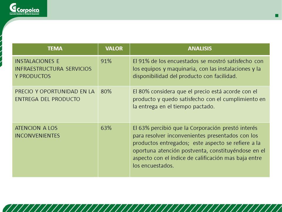TEMA VALOR. ANALISIS. INSTALACIONES E INFRAESTRUCTURA SERVICIOS Y PRODUCTOS. 91%
