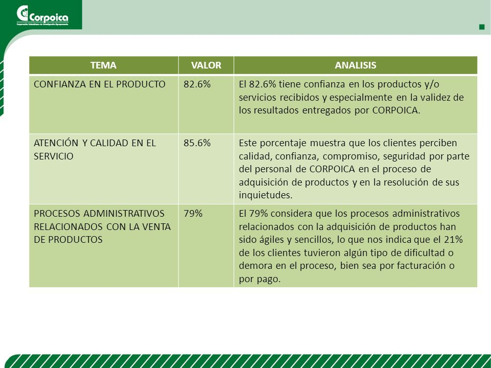 TEMA VALOR. ANALISIS. CONFIANZA EN EL PRODUCTO. 82.6%