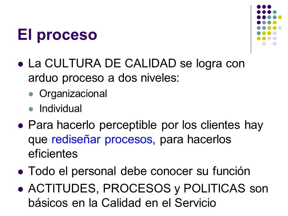 El proceso La CULTURA DE CALIDAD se logra con arduo proceso a dos niveles: Organizacional. Individual.