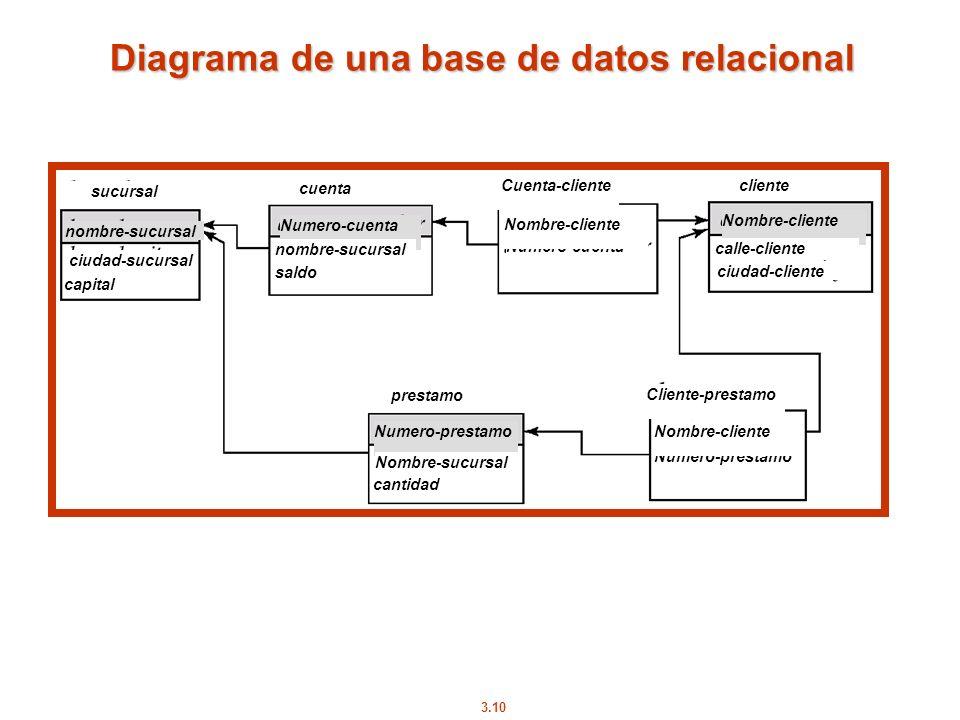 Diagrama de una base de datos relacional
