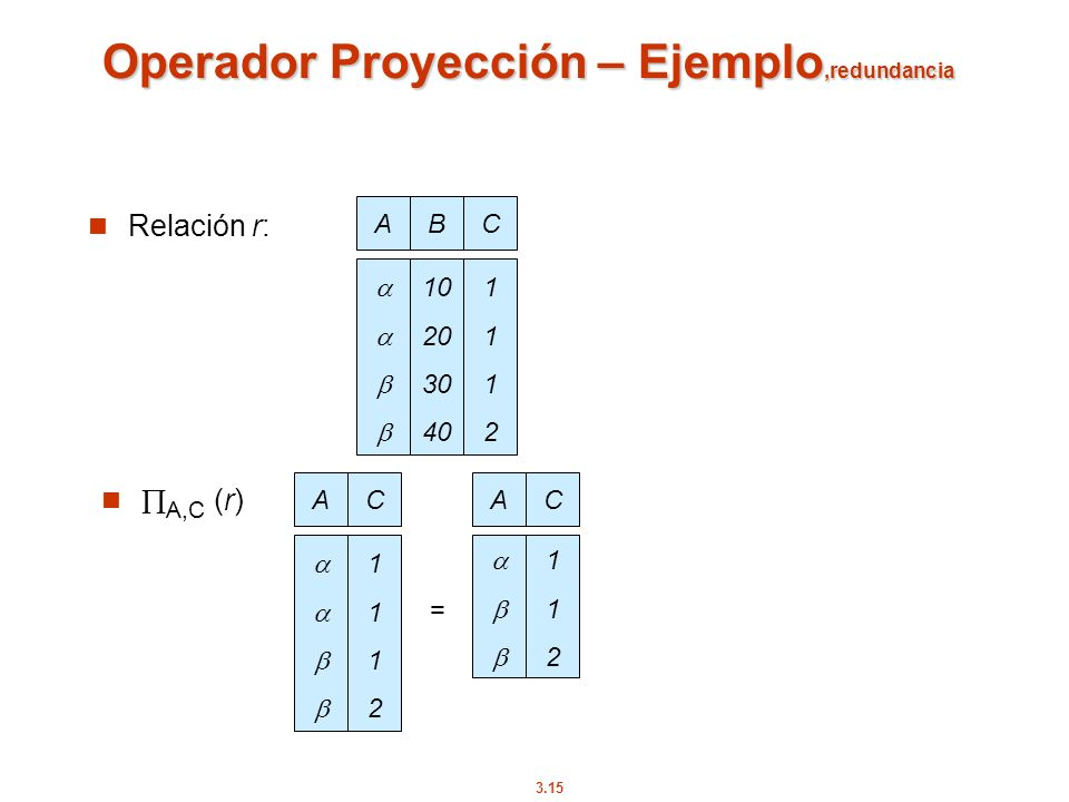 Operador Proyección – Ejemplo,redundancia