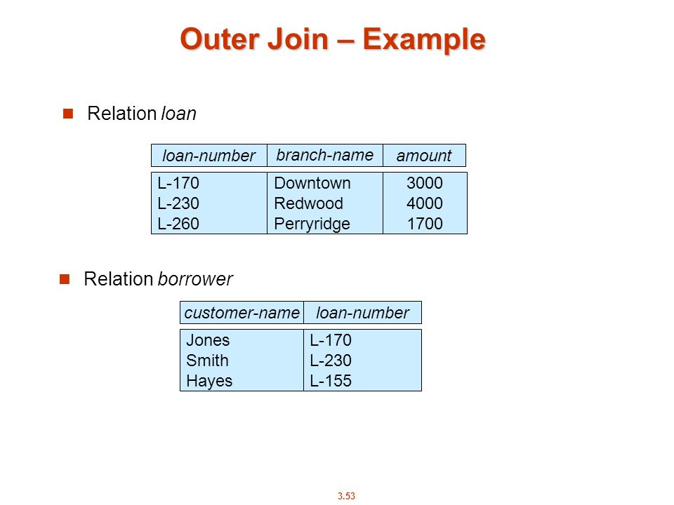 Outer Join – Example Relation loan Relation borrower 3000 4000 1700