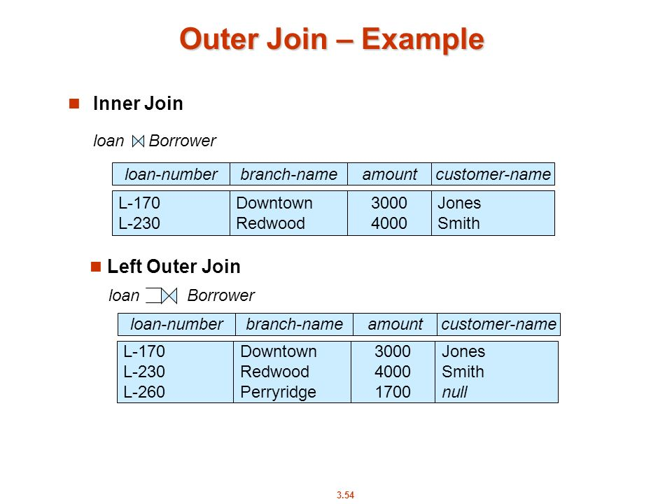 Outer Join – Example Inner Join loan Borrower Left Outer Join