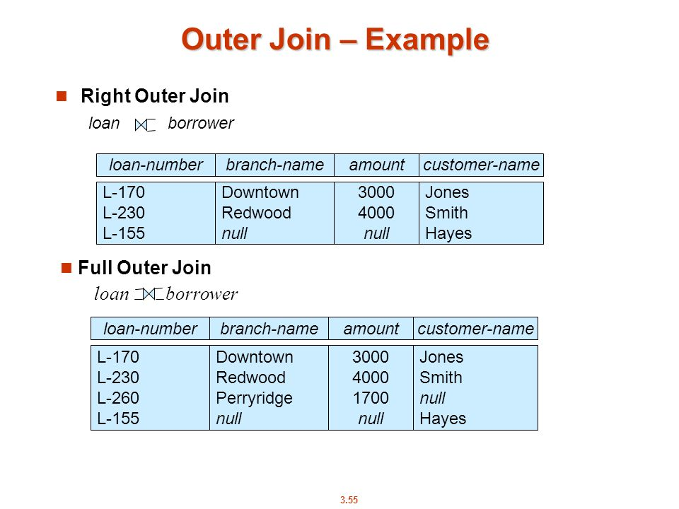 Outer Join – Example Right Outer Join Full Outer Join loan borrower