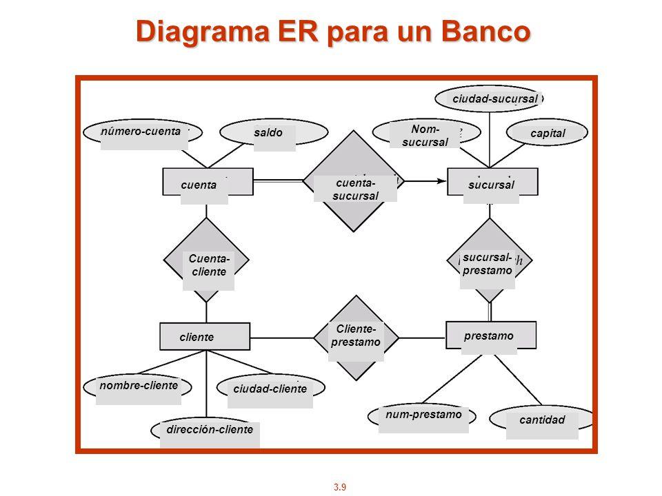 Diagrama ER para un Banco