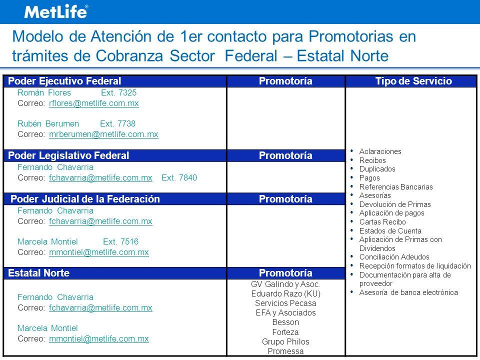 Modelo de Atención de 1er contacto para Promotorias en trámites de Cobranza Sector Federal – Estatal Norte