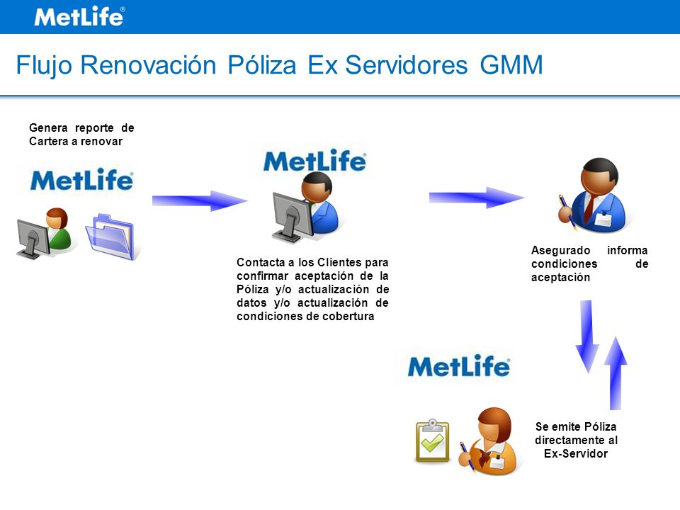 Flujo Renovación Póliza Ex Servidores GMM