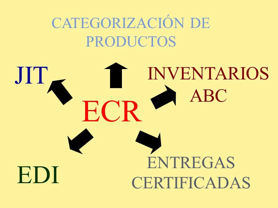 ECR JIT EDI INVENTARIOS ABC ENTREGAS CERTIFICADAS