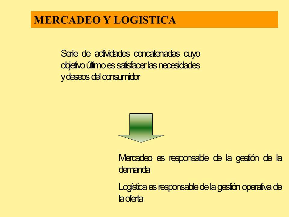 MERCADEO Y LOGISTICA Serie de actividades concatenadas cuyo objetivo último es satisfacer las necesidades y deseos del consumidor.