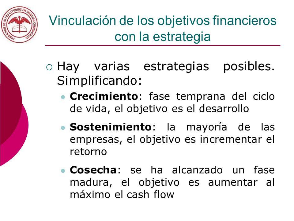 Vinculación de los objetivos financieros con la estrategia
