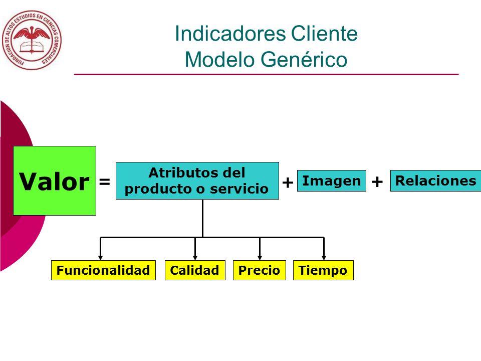 Indicadores Cliente Modelo Genérico