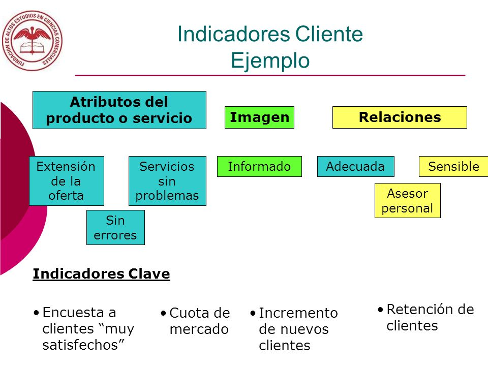 Indicadores Cliente Ejemplo
