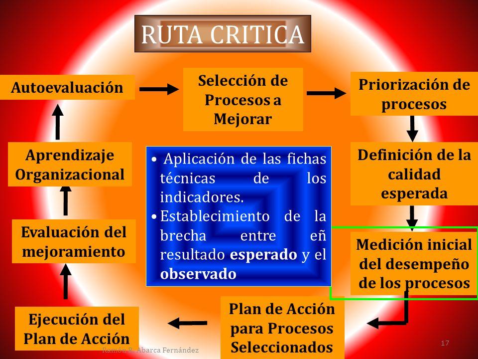RUTA CRITICA Selección de Priorización de procesos Autoevaluación