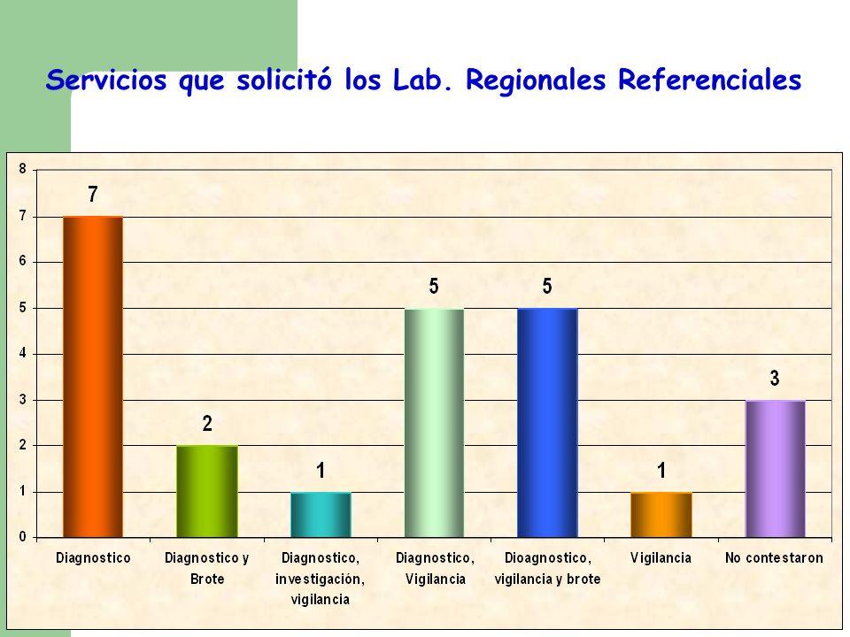 Servicios que solicitó los Lab. Regionales Referenciales