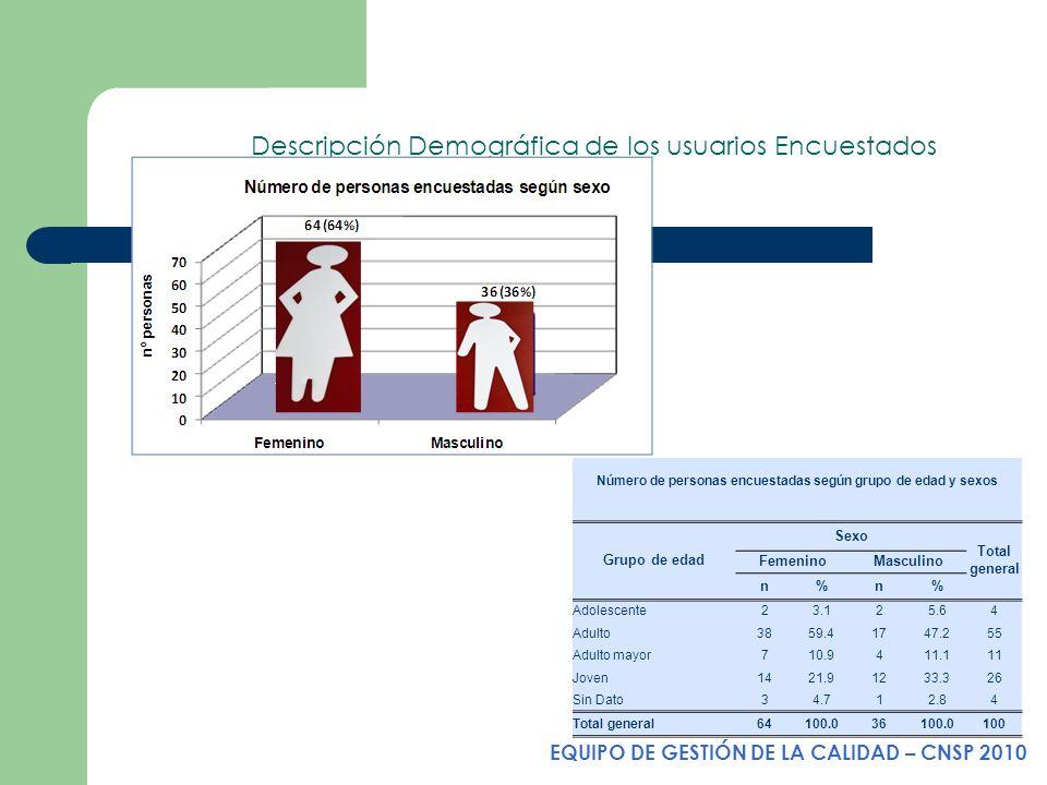 Descripción Demográfica de los usuarios Encuestados