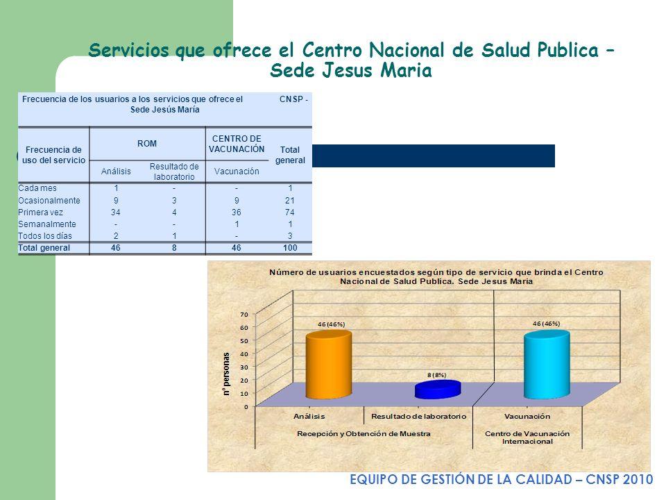 Servicios que ofrece el Centro Nacional de Salud Publica – Sede Jesus Maria