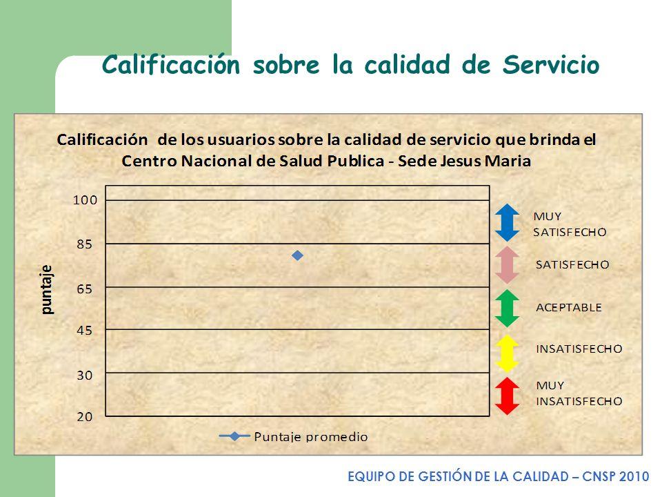 Calificación sobre la calidad de Servicio