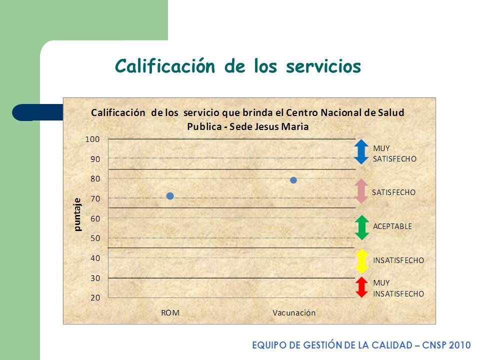 Calificación de los servicios