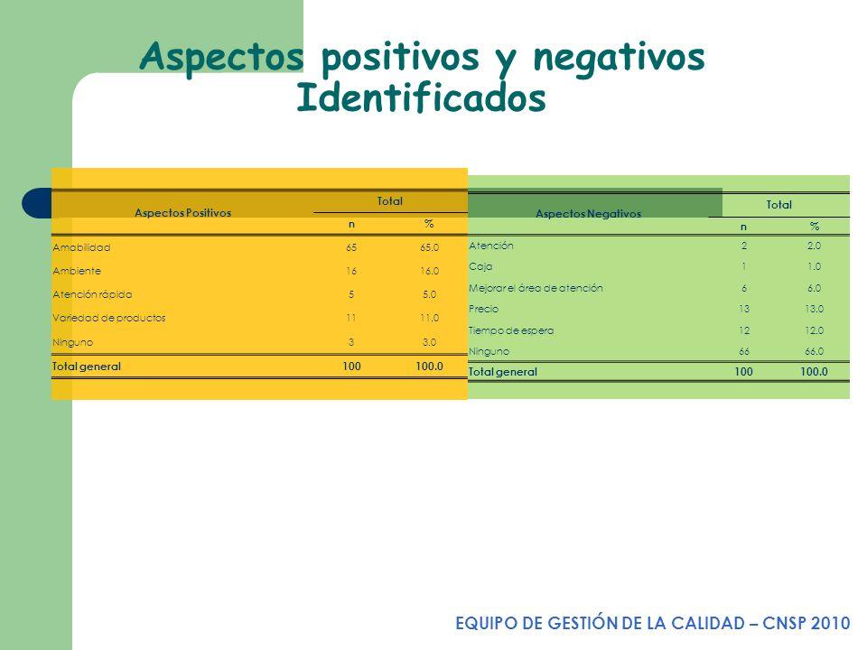 Aspectos positivos y negativos Identificados