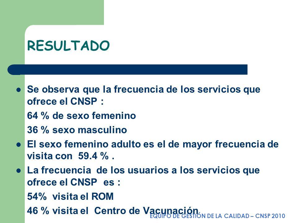 RESULTADO Se observa que la frecuencia de los servicios que ofrece el CNSP : 64 % de sexo femenino.