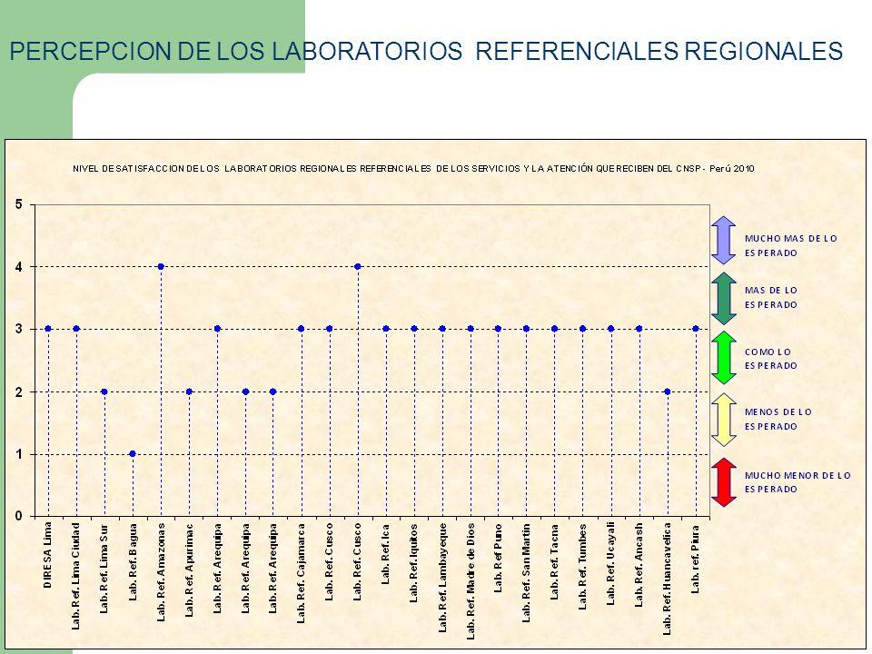PERCEPCION DE LOS LABORATORIOS REFERENCIALES REGIONALES