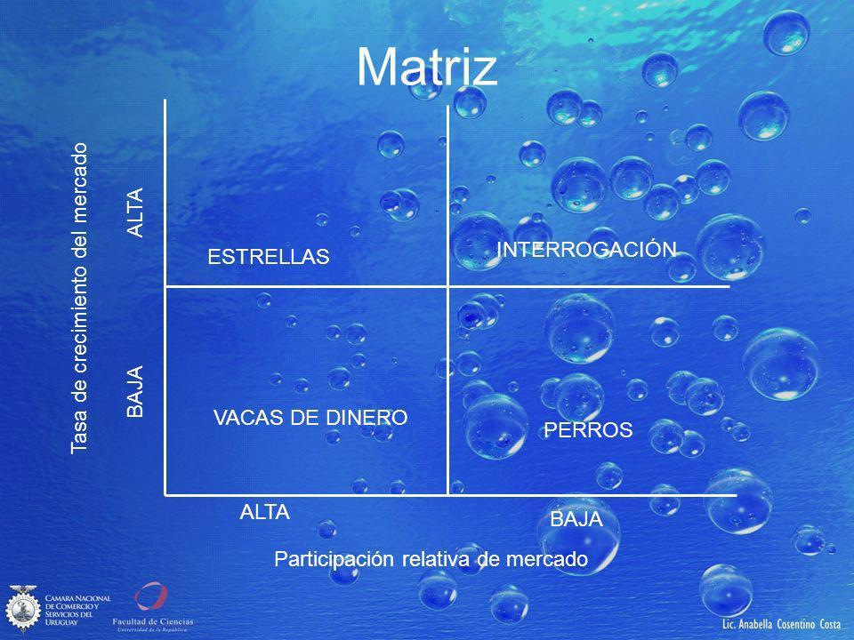 Matriz Tasa de crecimiento del mercado ALTA INTERROGACIÓN ESTRELLAS