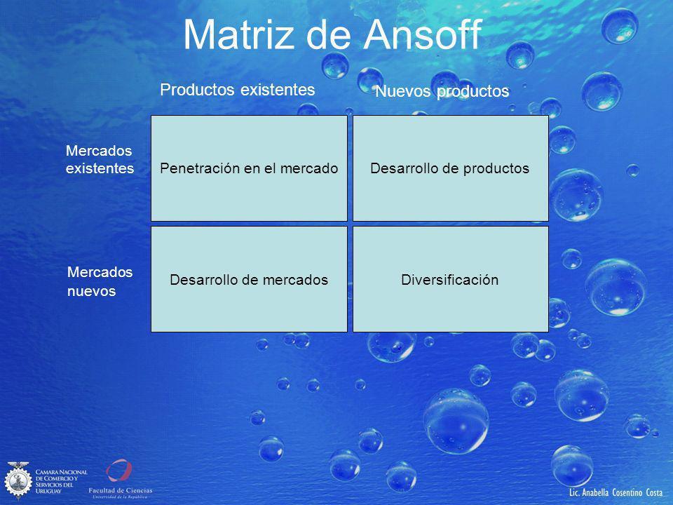 Matriz de Ansoff Productos existentes Nuevos productos