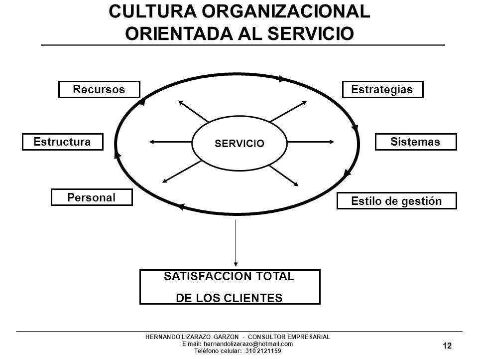 CULTURA ORGANIZACIONAL ORIENTADA AL SERVICIO