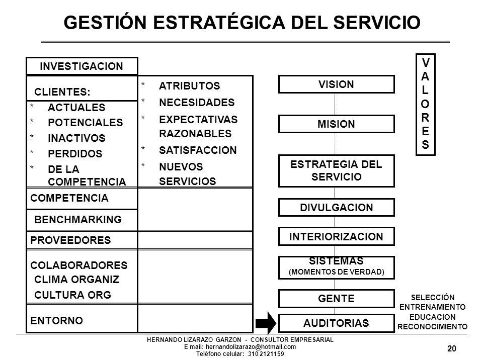 GESTIÓN ESTRATÉGICA DEL SERVICIO