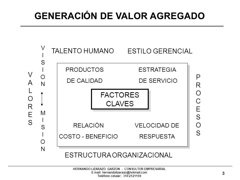 GENERACIÓN DE VALOR AGREGADO