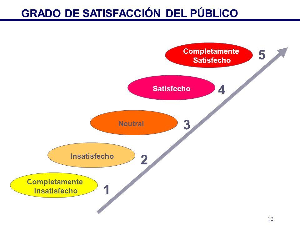 5 4 3 2 1 GRADO DE SATISFACCIÓN DEL PÚBLICO Completamente Satisfecho