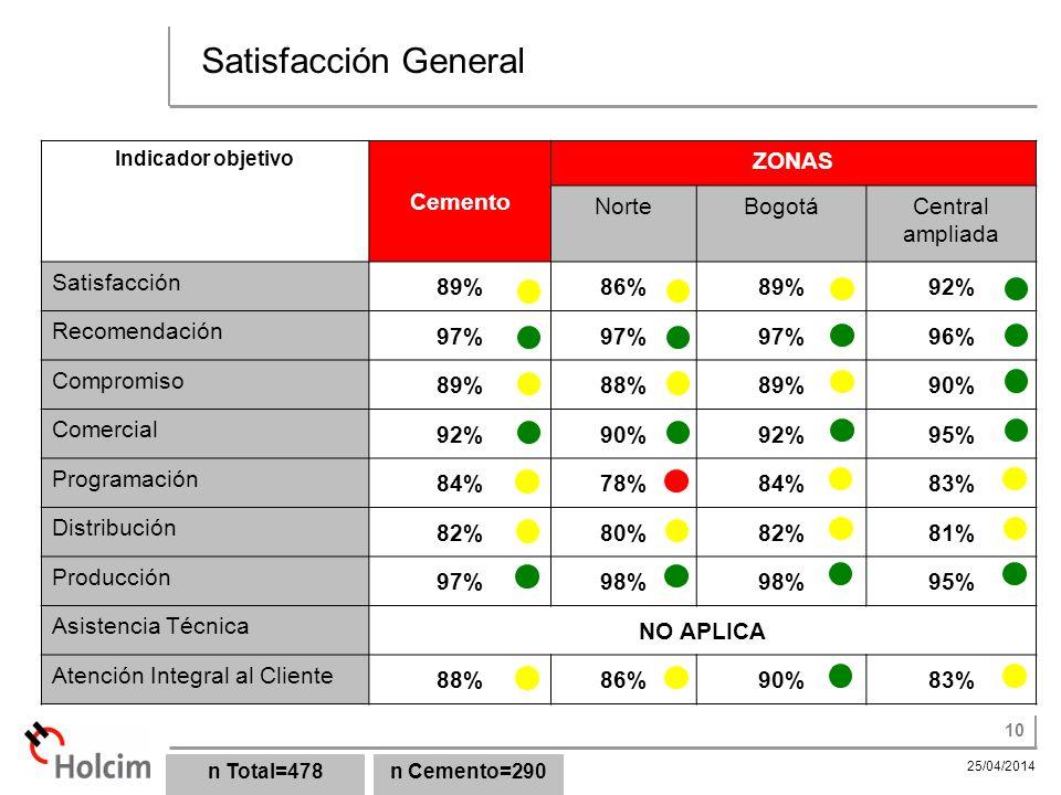 Satisfacción General Cemento ZONAS Norte Bogotá Central ampliada