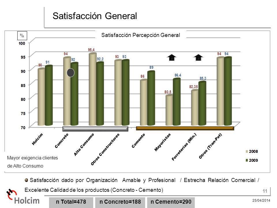 Satisfacción Percepción General