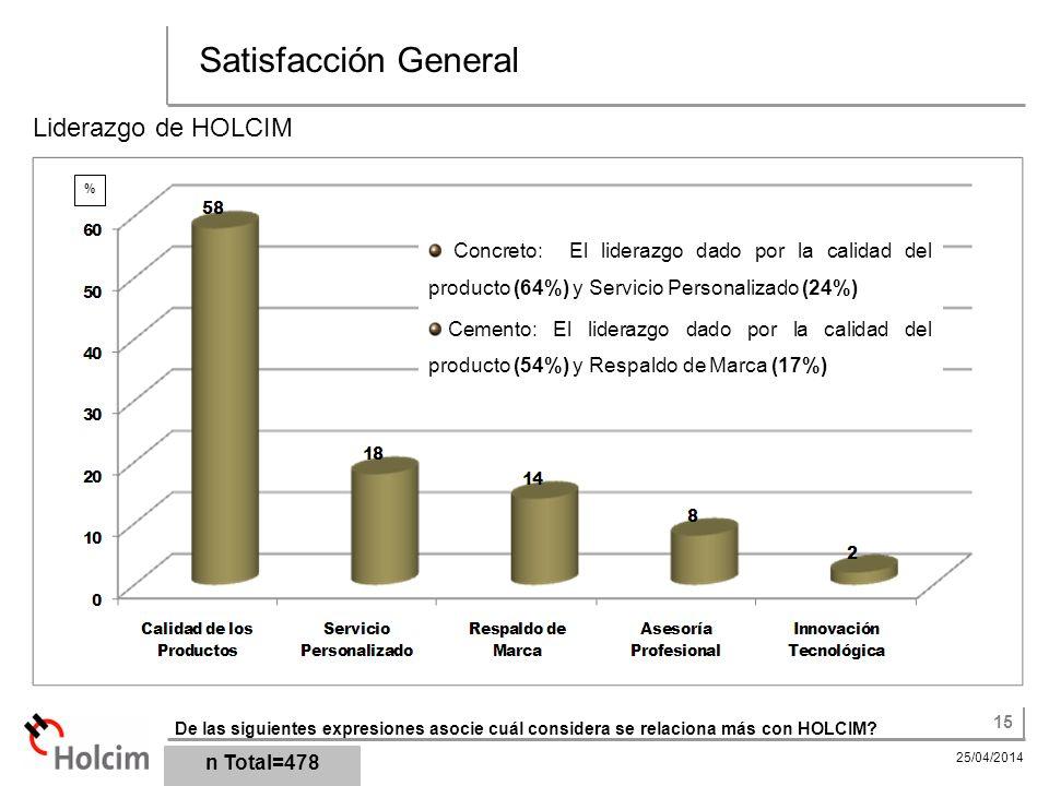 Satisfacción General Liderazgo de HOLCIM