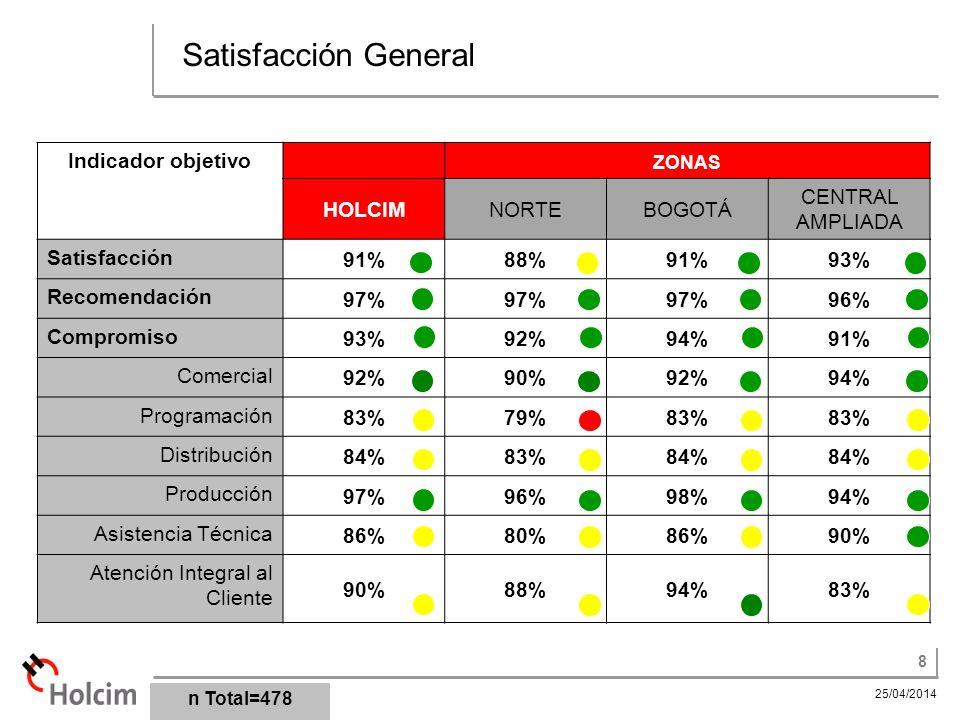Satisfacción General Indicador objetivo HOLCIM NORTE BOGOTÁ