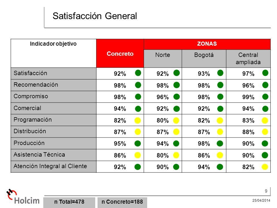Satisfacción General Concreto Norte Bogotá Central ampliada