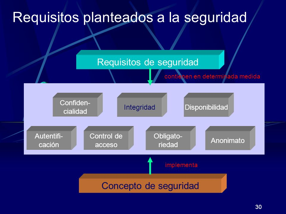 Requisitos planteados a la seguridad