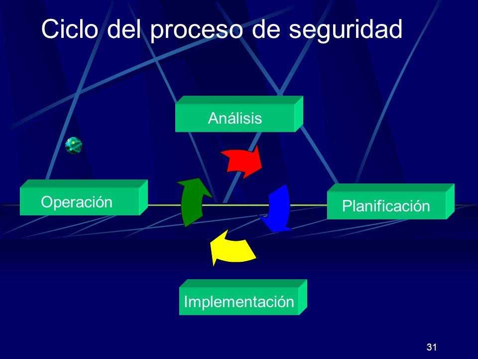 Ciclo del proceso de seguridad