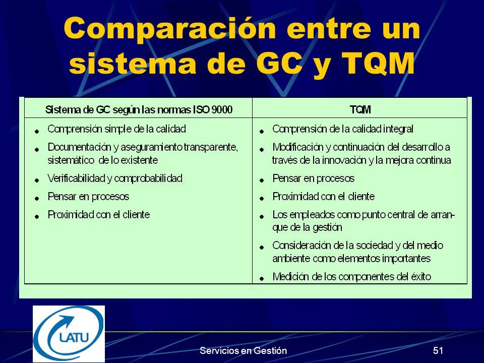 Comparación entre un sistema de GC y TQM
