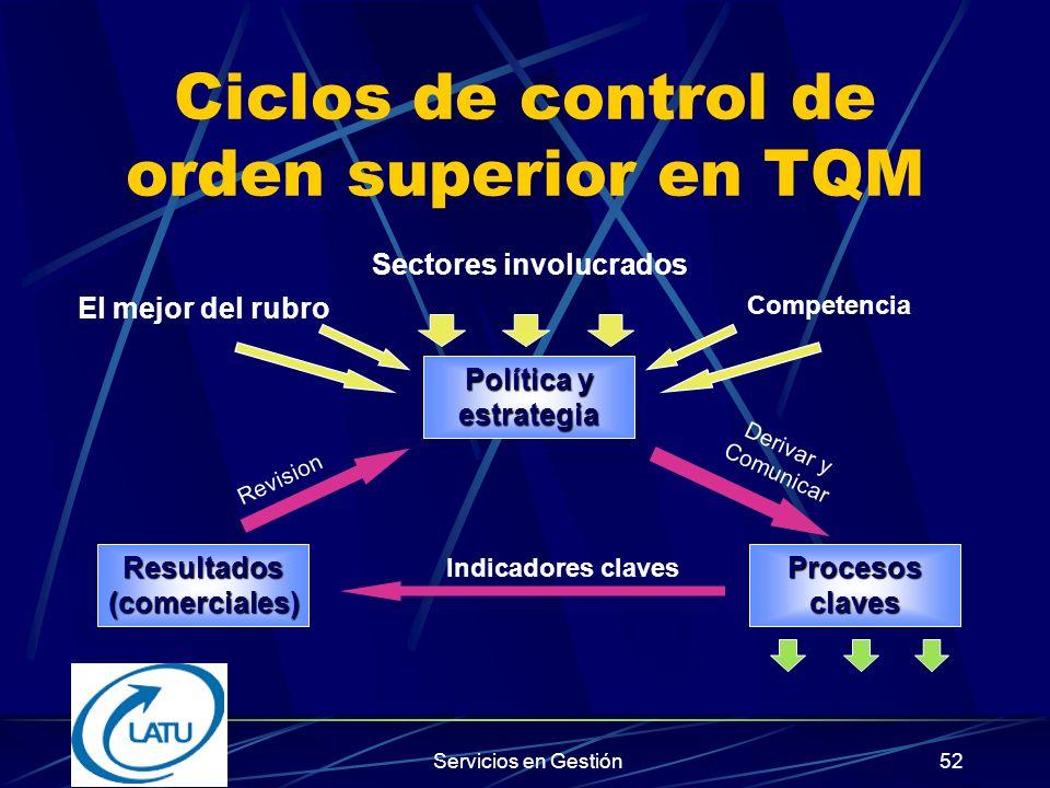 Ciclos de control de orden superior en TQM