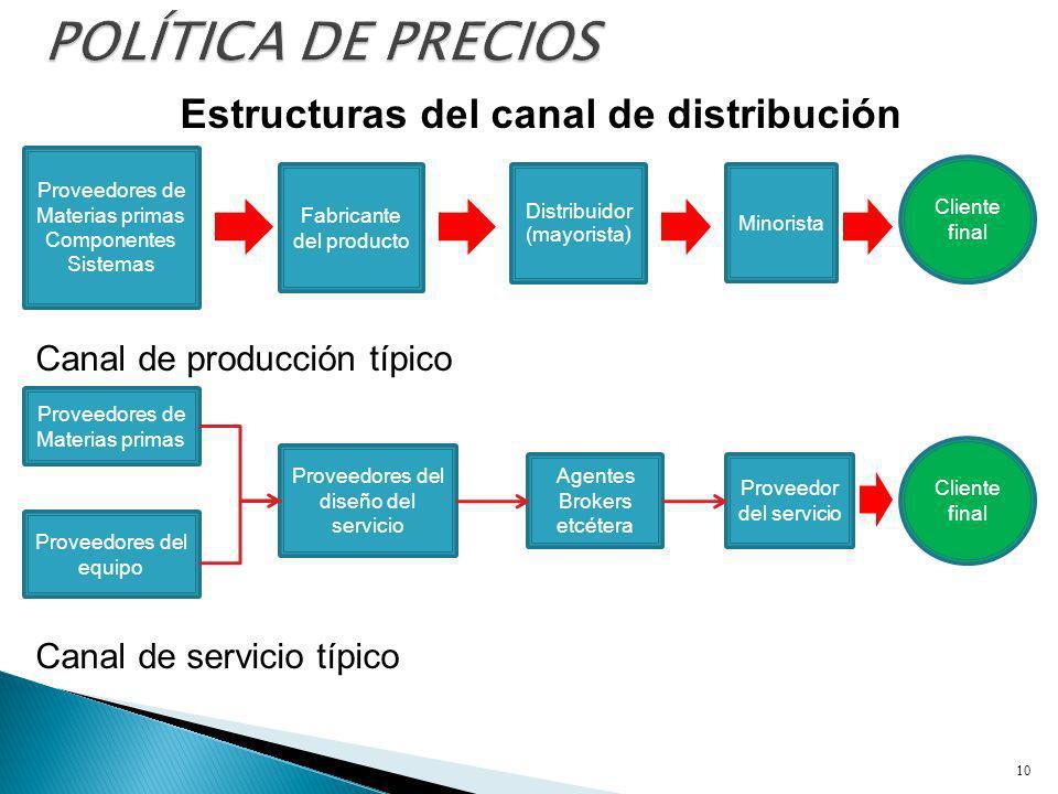 Estructuras del canal de distribución