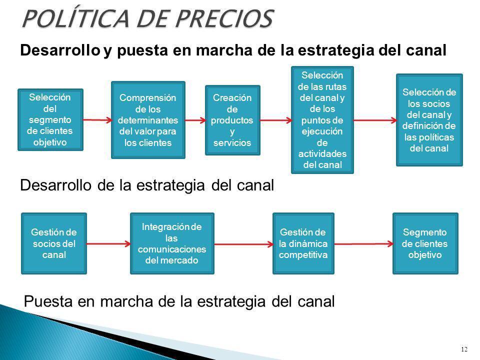 POLÍTICA DE PRECIOS Desarrollo y puesta en marcha de la estrategia del canal.