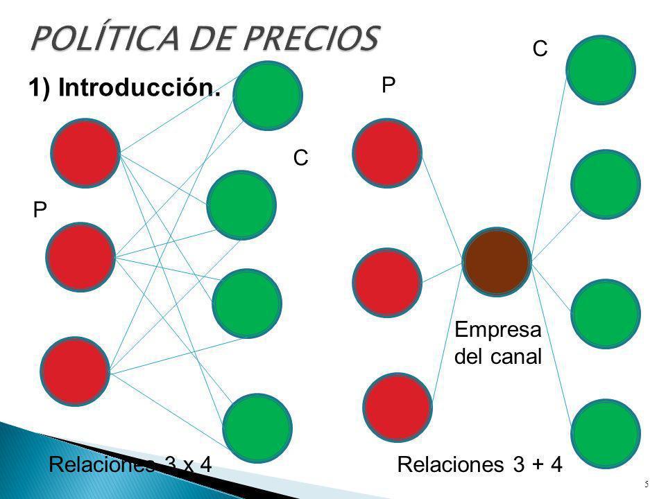 POLÍTICA DE PRECIOS 1) Introducción. C P C P Empresa del canal