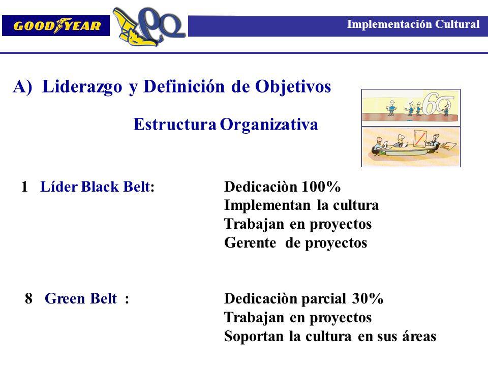 A) Liderazgo y Definición de Objetivos