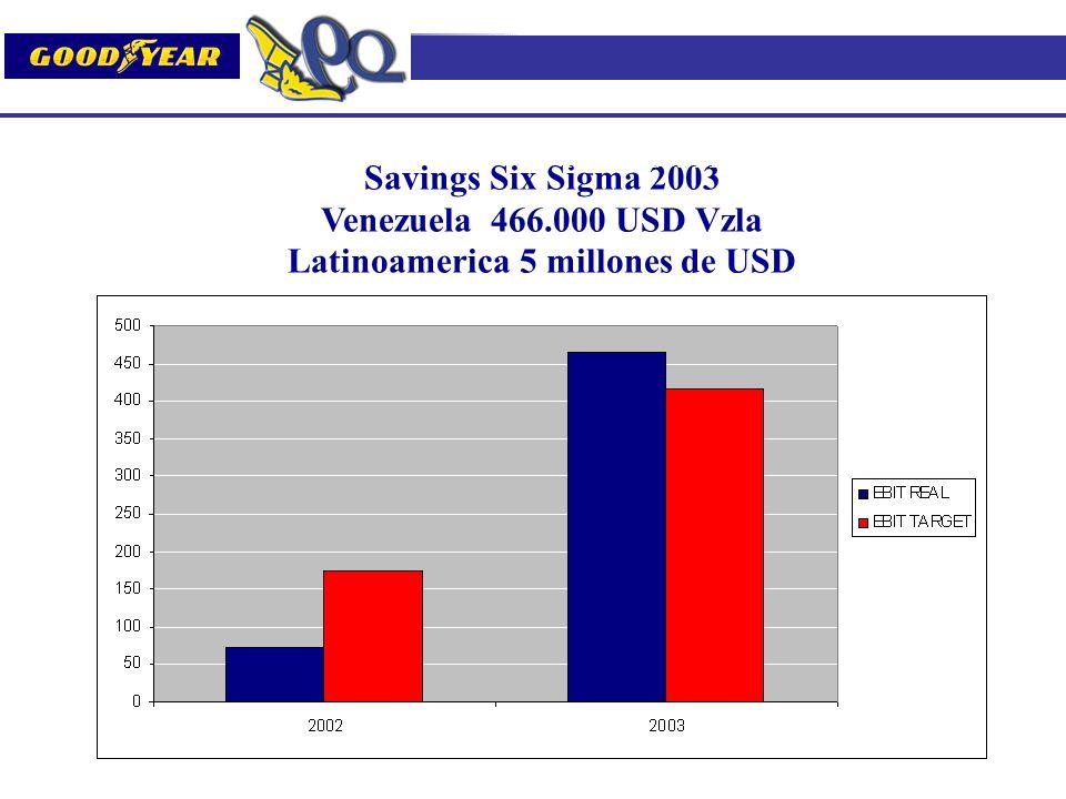 Latinoamerica 5 millones de USD
