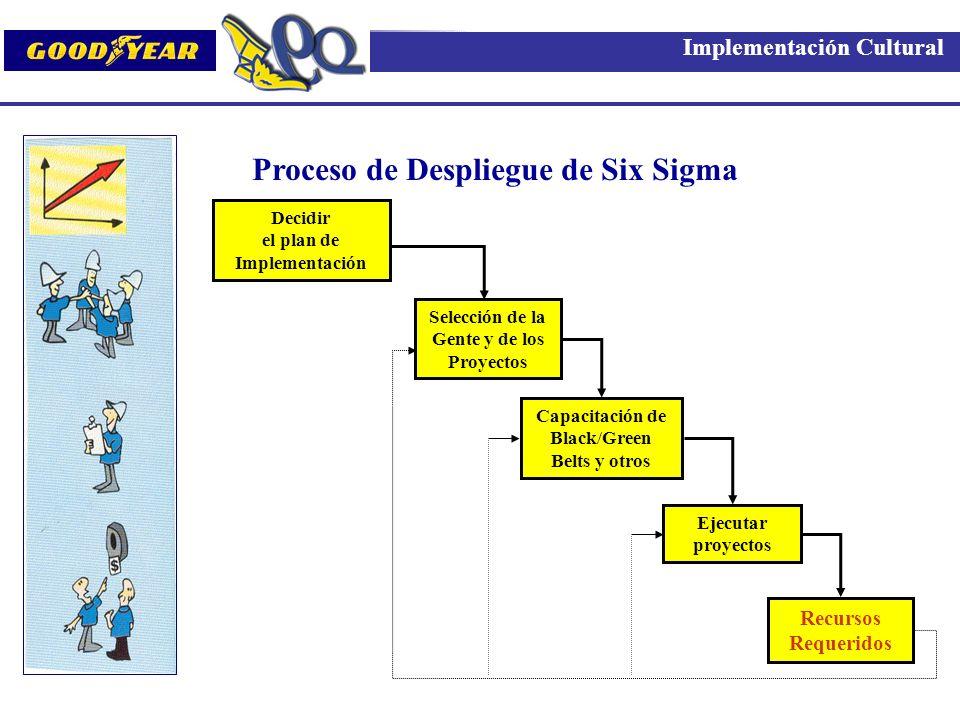 Proceso de Despliegue de Six Sigma